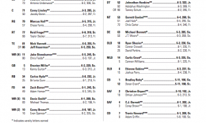 2012-Ohio-State-Depth-Chart